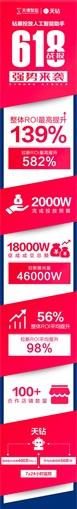 天钻618战报出炉:ROI最高提升136%