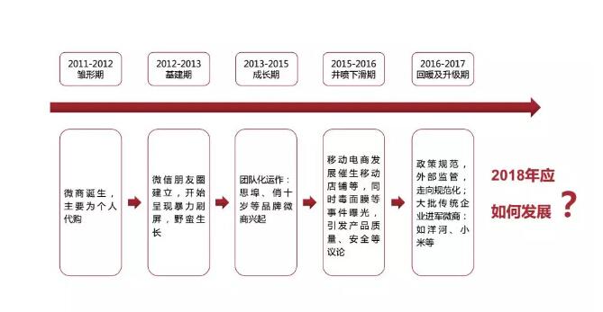"""理性繁荣,2018第二届""""社交电商趋势论坛"""""""