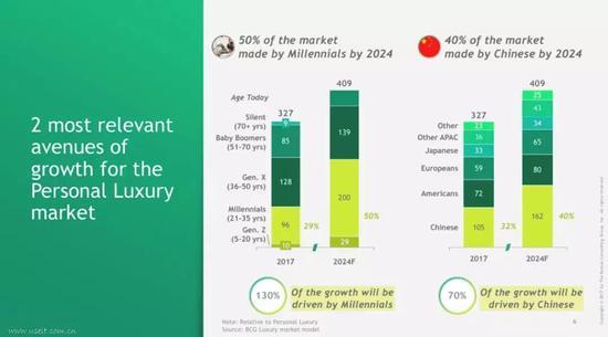 数据来源:BCG&Altagamma《2018全球奢侈品消费者观察》